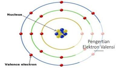 Pengertian Elektron Valensi
